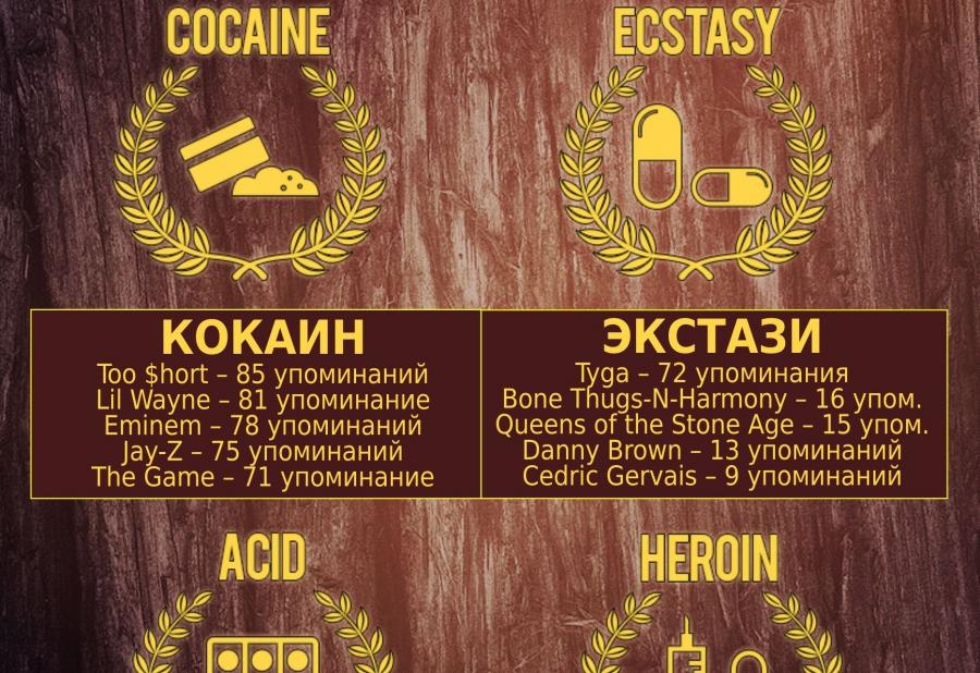 «Наркотические музыкальные награды» Получит ли твой любимый артист премию?