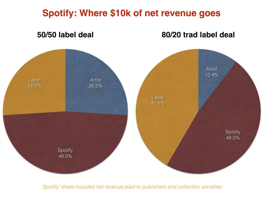Spotify deals_Сентябрь_2018