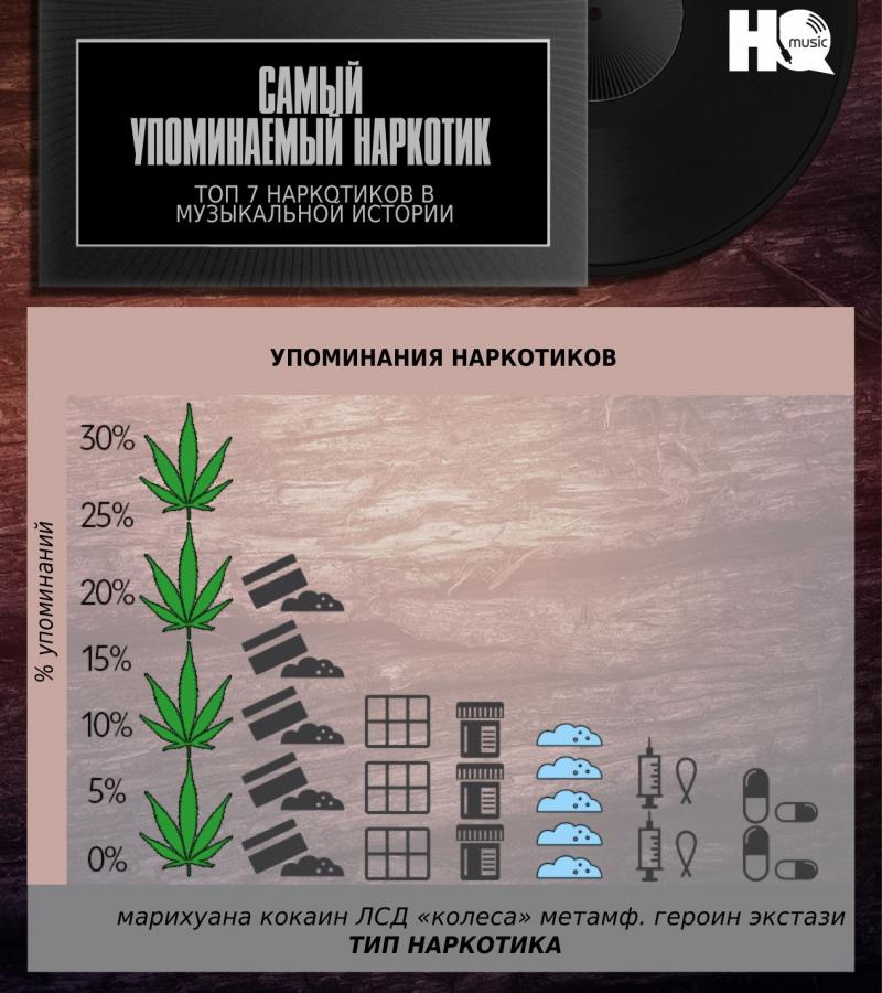 Музыка наркомании наркологические клиники украина
