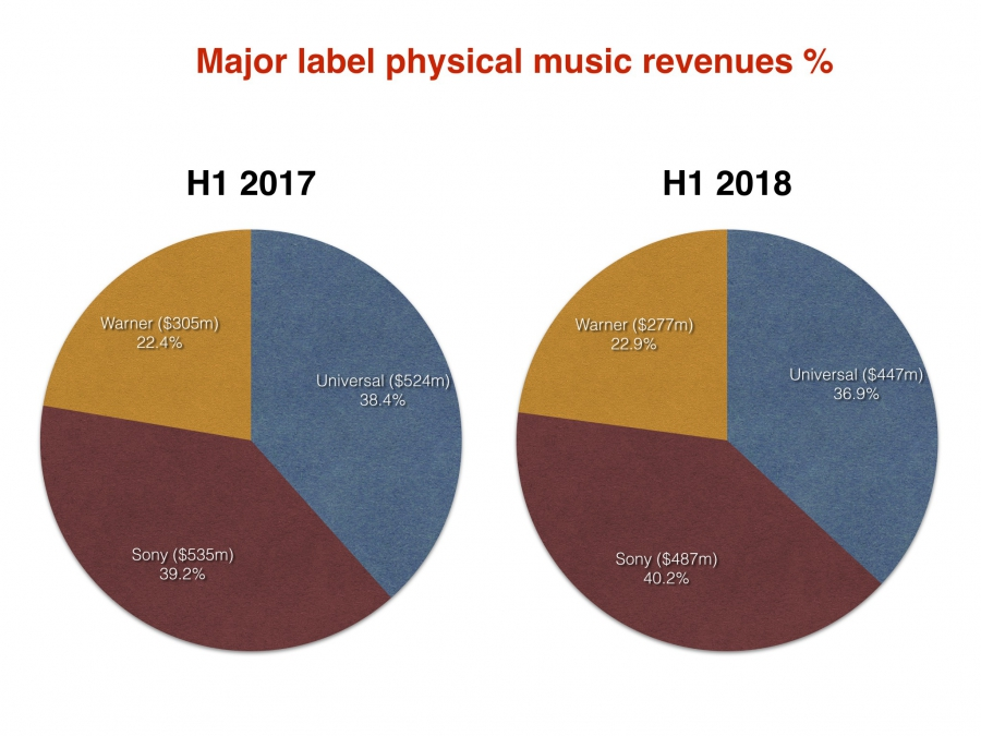 Physical revenues_август_2018