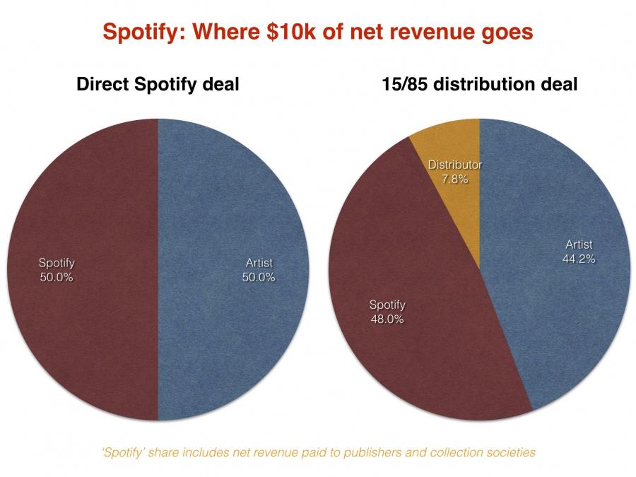 Spotify Deal_сентябрь_2018