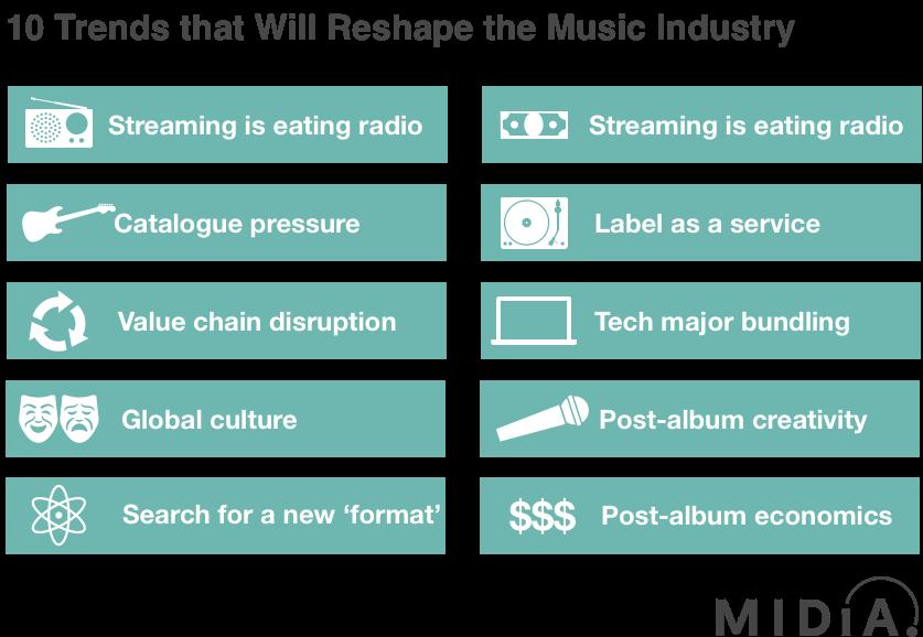 music industry trends_апрель_2019